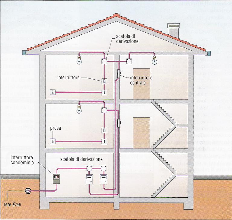 Certificazioni e progetti di ingegneria ing luca caputo - Certificazione impianti casa ...